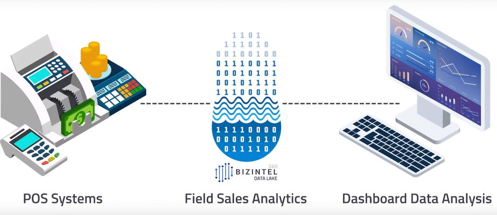 Field Sales Analytics