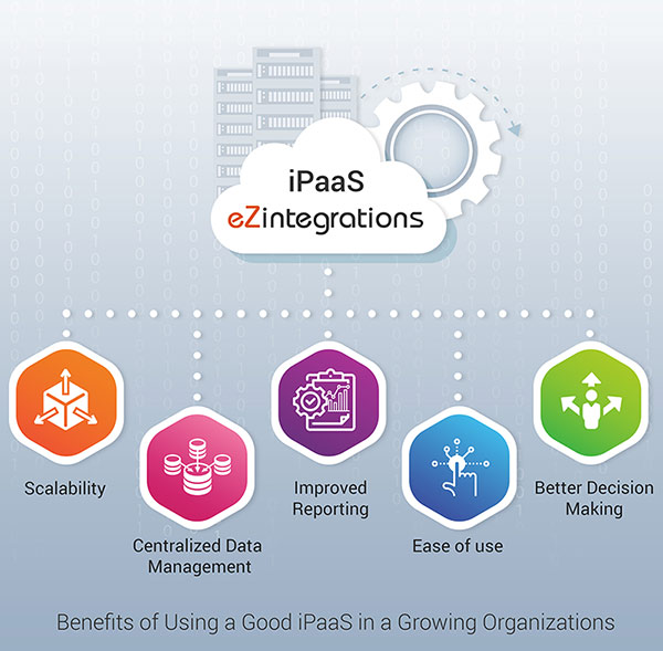 Benefits of Using a Good iPaaS in a Growing Organizations