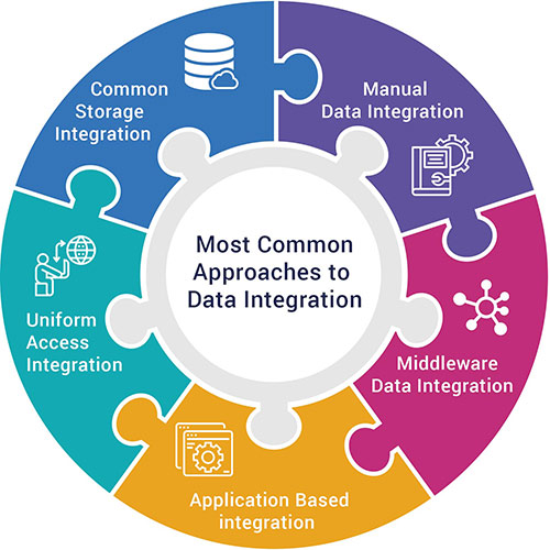 Most Common Approaches to Data Integration
