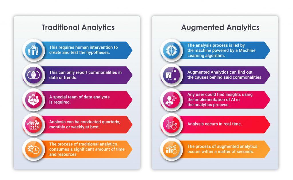 Augmented analytics vs traditional analytics